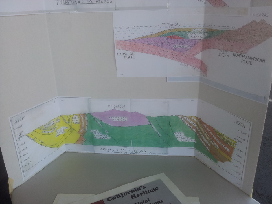 Geologic Cross Section of Mt. Diablo